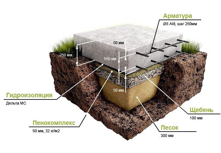 Строительство плитного фундамента под ангар